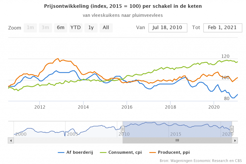 Voorzichtig herstel van prijzen voor reguliere vleeskuikens